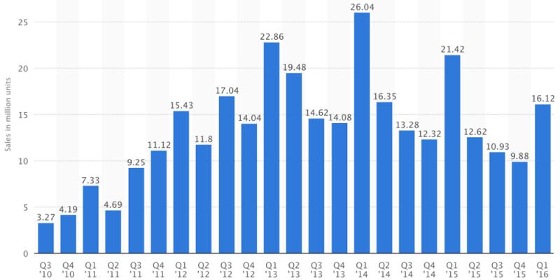 Ramalan Digitimes: Penjualan iPad Turun, Diperkirakan Setiap Tahun Akan Terus Turun