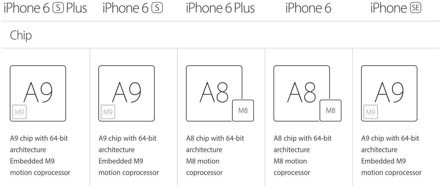 Pilih iPhone 6 Atau iPhone SE?