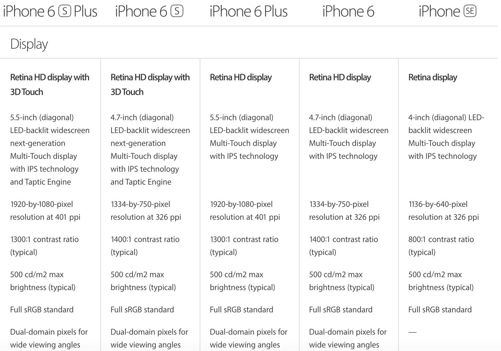 Pilih iPhone 6 Atau iPhone SE?