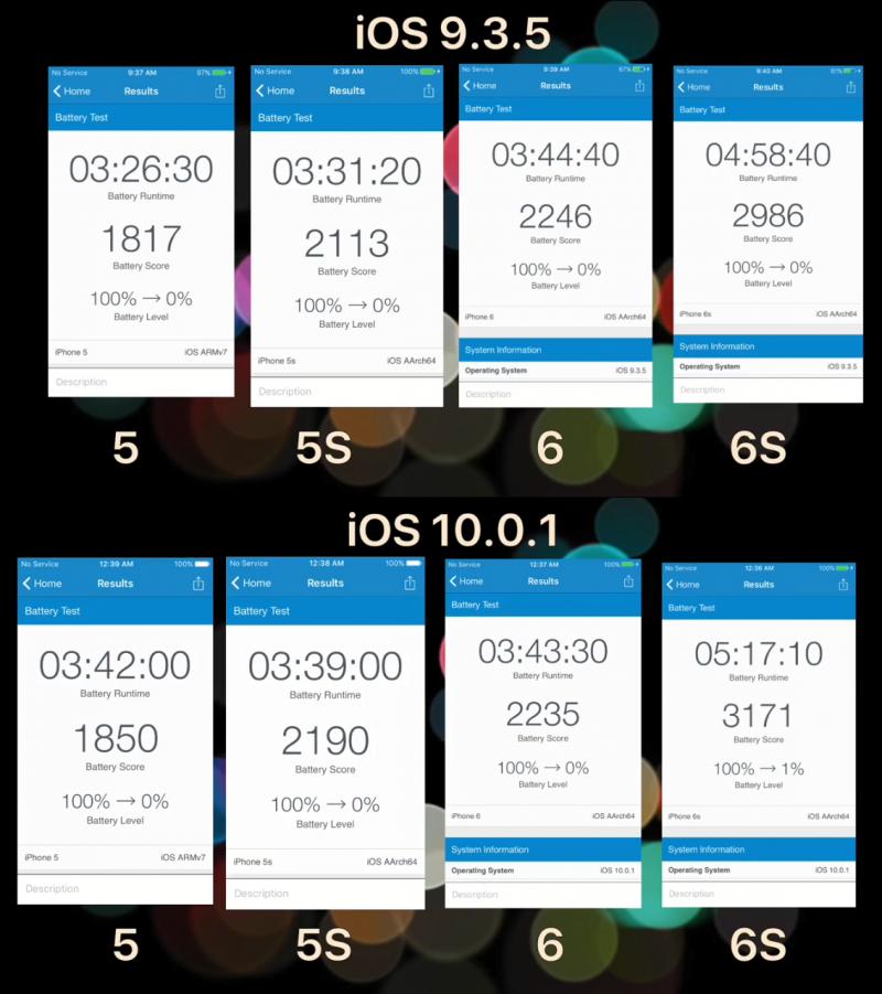 Yuk Update! iOS 10 Lebih Hemat Baterai Dibandingkan iOS 9.3.5