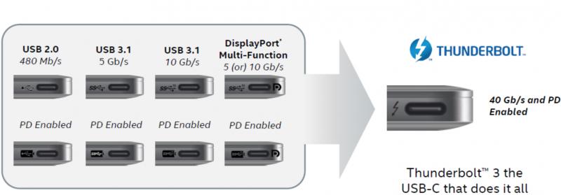 Ini 4 Perbedaan Konektor USB-C dengan Thunderbolt 3