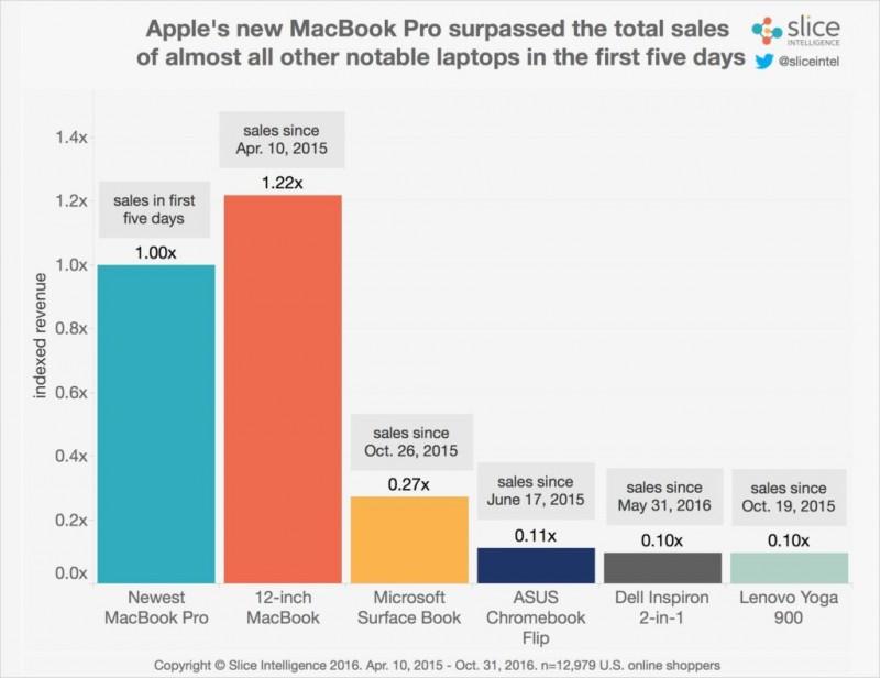 Penjualan Tinggi MacBook Pro Luar Biasa Dalam Lima Hari