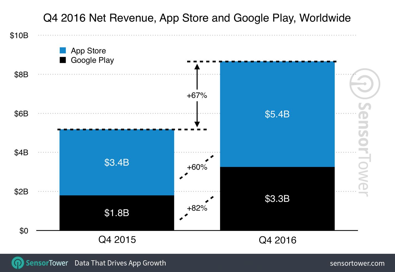 Kenaikan Pendapatan App Store 2016 Sangat Tinggi