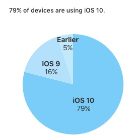 ios-10-adoption-february-20