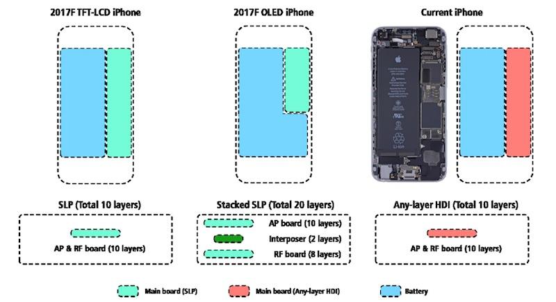 Apple Bawa Baterai iPhone 5.5 Inch ke iPhone 8 4.7 Inch