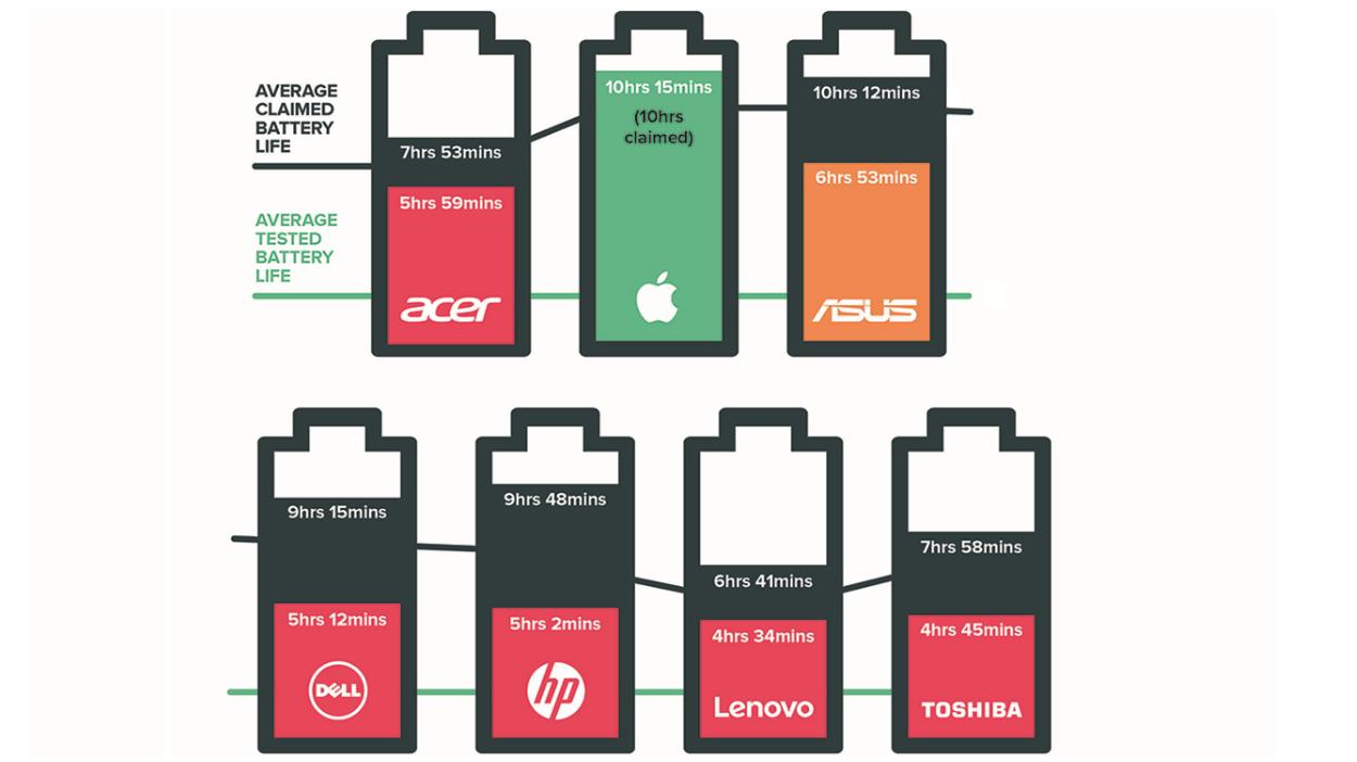 Baterai MacBook Pro Bisa Bertahan 12 Jam Lamanya