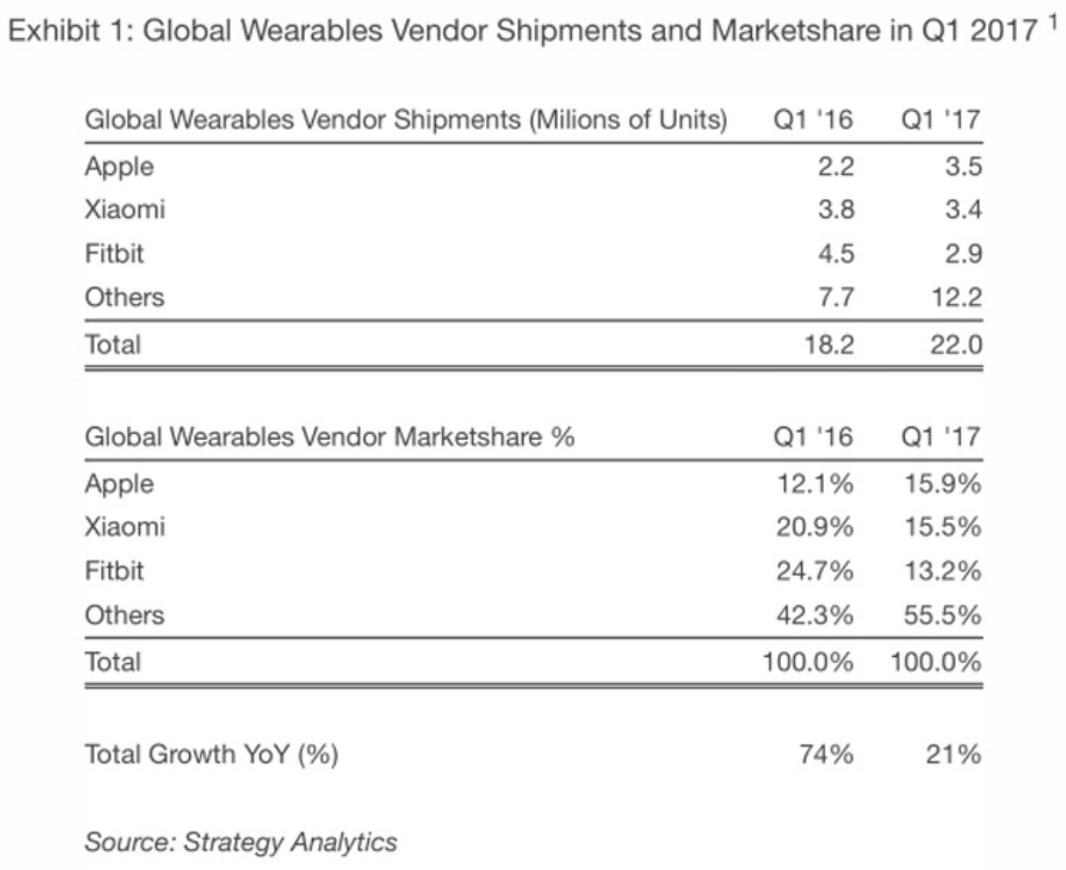 Apple Kalahkan Fitbit Jadi Vendor Wearable Terbesar di Dunia