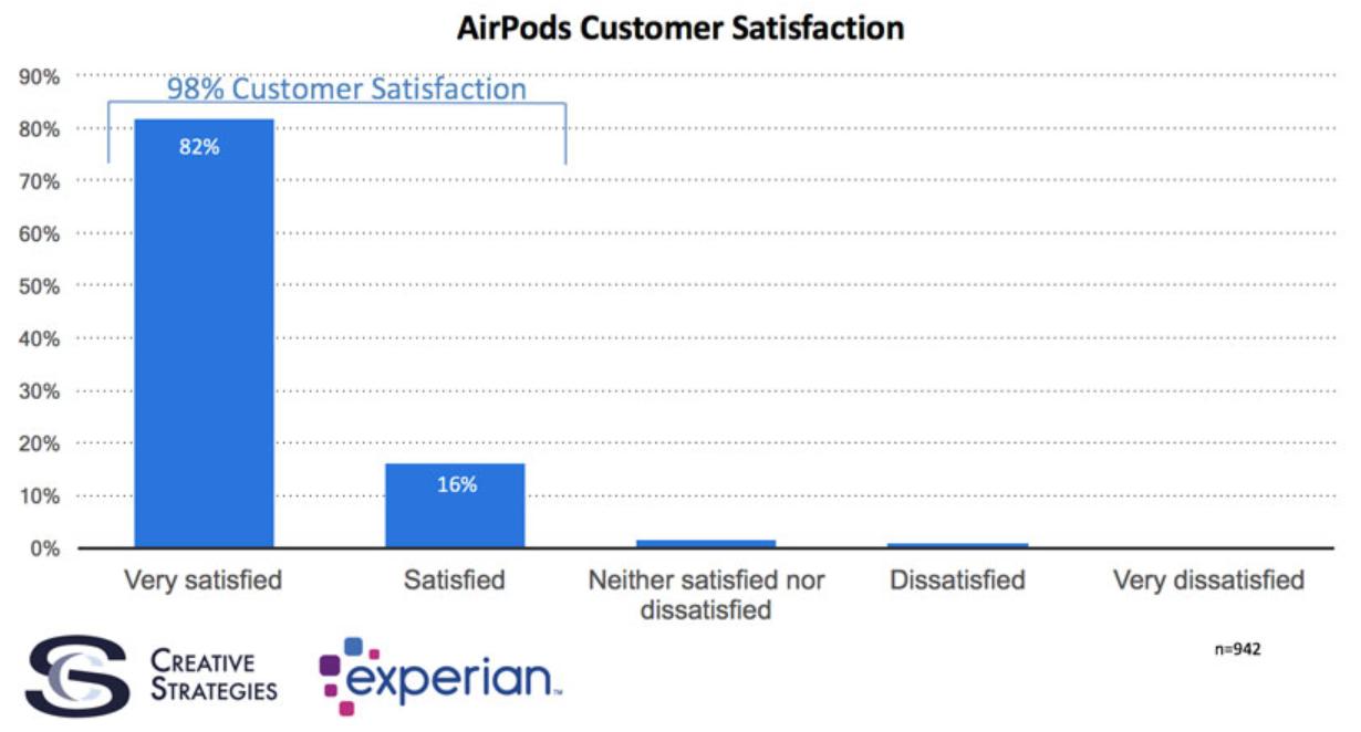 Tingkat Kepuasan Pengguna AirPods Mencapai 98 Persen