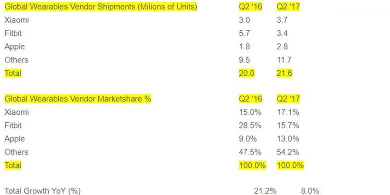 Xiaomi Jadi Nomor Satu dan Berhasil Kalahkan Apple