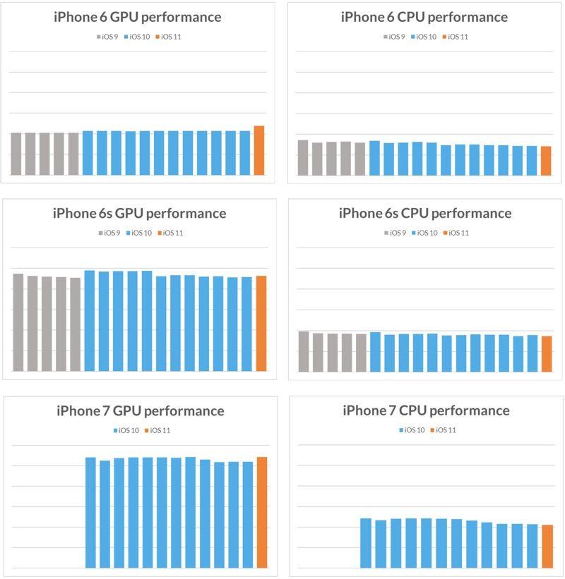 Update iOS 11 Bikin Perangkat iPhone Lawas Lambat?