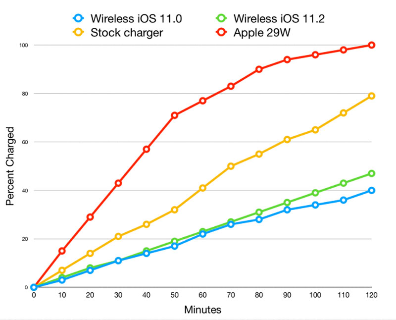Seperti Ini Kecepatan Wireless Charging 7.5W di iOS 11.2