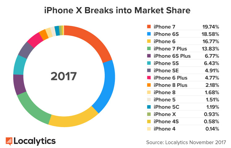 Penjualan iPhone X Kalahkan iPhone 8 Dalam Beberapa Hari