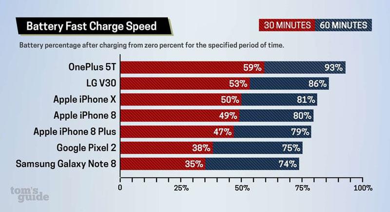 Fast Charging iPhone Masih Kalah Cepat dari yang Lain