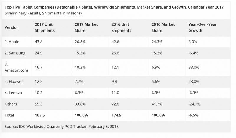 Apple Tetap Kuasai Pasar Tablet Dunia Selama 2017