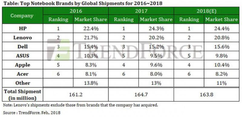 Kalahkan ASUS, Apple Raih Peringkat 4 Pangsa Pasar Laptop Dunia