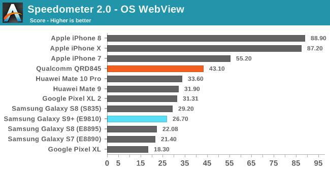 Benchmark Samsung Galaxy S9 Masih Kalah dari iPhone X