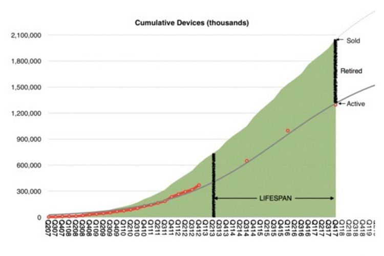 Berapa Lama Sih Masa Pakai Produk Apple?