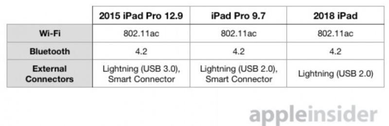 iPad 2018 vs iPad Pro Original, Mana yang Lebih Baik?