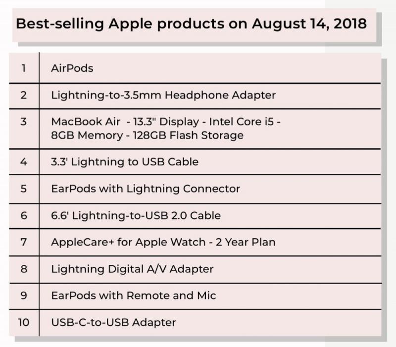 Produk Apple Terlaris di Best Buy ialah Aksesori dan Dongle