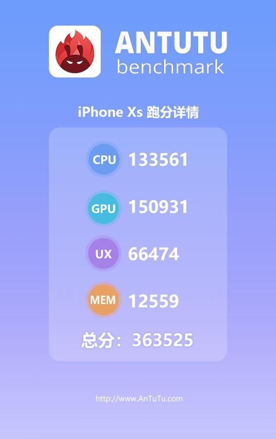 Benchmark iPhone XS Menang Telak dari Flagship Android