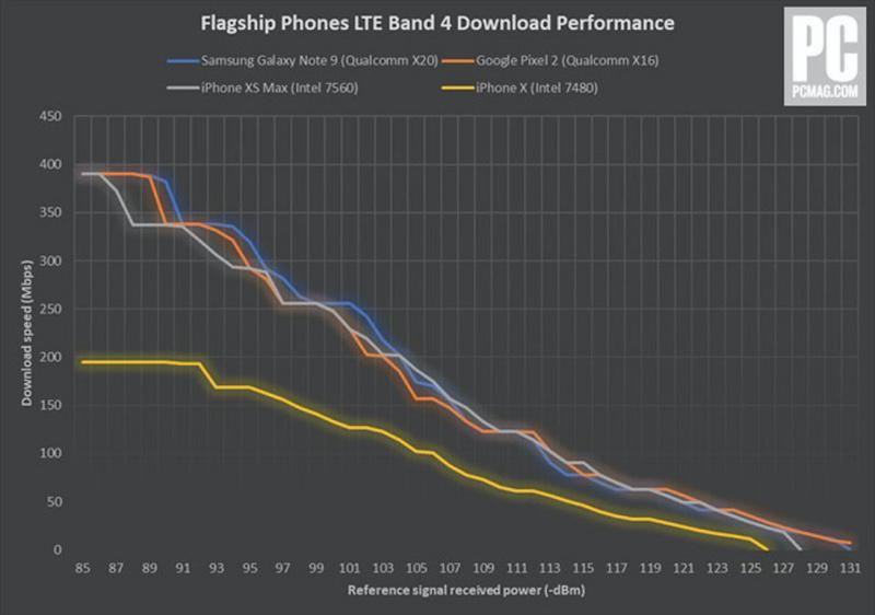 Kecepatan LTE iPhone XS Masih Kalah dari Galaxy Note 9?