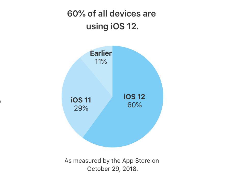 iOS 12 Sudah Diadopsi 63% Pengguna Perangkat iOS