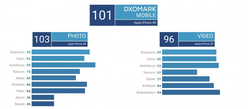 Kamera Tunggal di iPhone XR Jadi yang Terbaik versi DxOMark