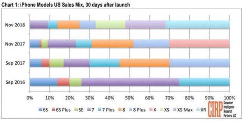 iPhone XR Bikin Banyak Pengguna Android Beralih ke iPhone