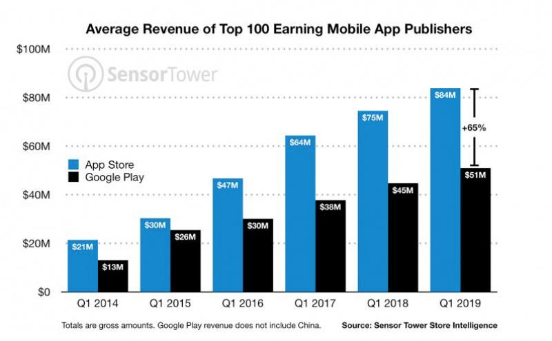Penghasilan Developer dari App Store Masih Lebih Tinggi Ketimbang Play Store