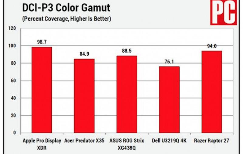 Apple Pro Display XDR Dinilai Sebagai Monitor Terbaik