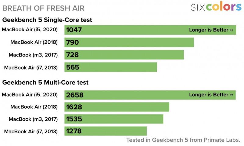 MacBook Air 2020 Menuai Banyak Pujian