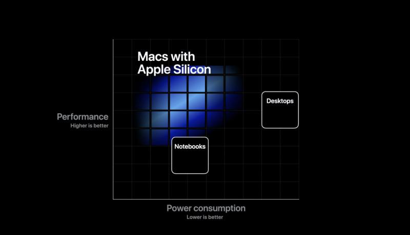 Akhir 2020, Migrasi dari Intel ke Apple Silicon Dimulai