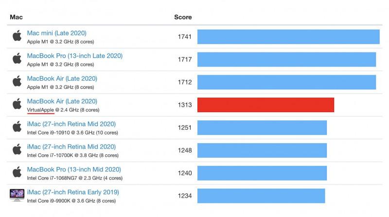 Luar Biasa! Apple M1 Lebih Cepat dari Intel Core i9