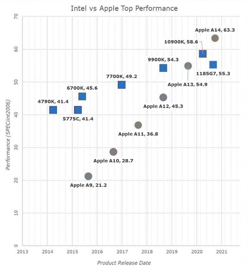 Evolusi Chip Apple Luar Biasa, Tak Ada Gunanya Terus Pakai Intel