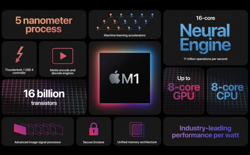 Awas! Mac dengan M1 Tidak Mendukung eGPU