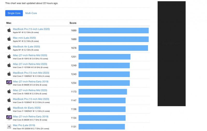 Mac dengan Apple M1 Raih Skor Tertinggi Geekbench
