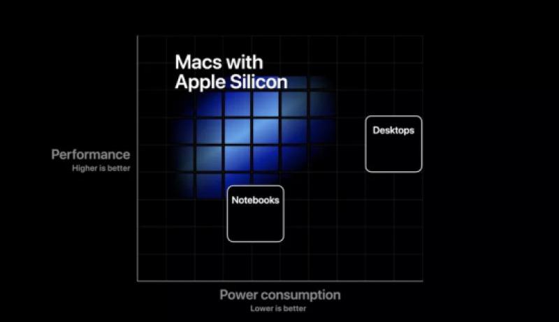 Apple Silicon di Mac: Awalnya Diragukan, Kini Dipuja-Puja
