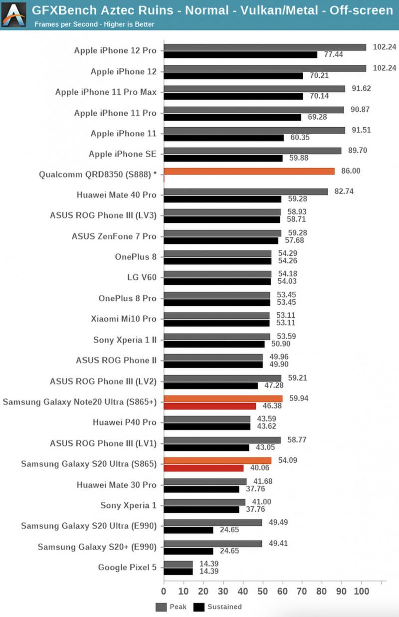 Snapdragon 888 Belum Bisa Kalahkan Apple A13 dan A14