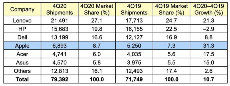 Penjualan Mac Naik Tajam di Kuartal 4 2020