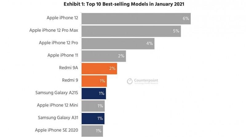6 dari 10 Smartphone Terlaris di Januari 2021 Adalah iPhone
