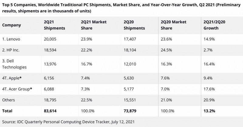 Penjualan Mac Kembali Naik di Tengah Lonjakan Permintaan PC